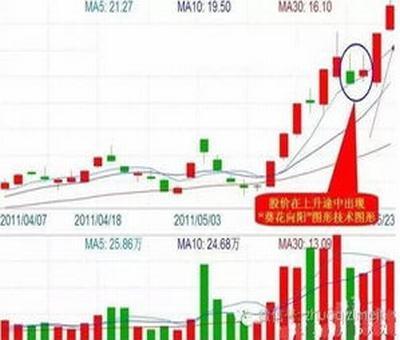 一段时间股票涨幅公式,如何计算股票未来一段时间内的涨跌目标位
