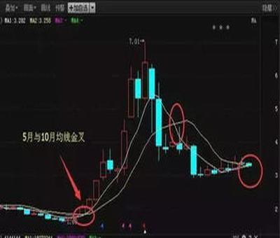 一个没上市公司股票,一个公司没上市呢,我怎么买他的股票呢