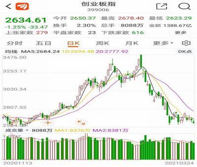 一带a股票走势分析,如何看股票走势图一分钟带你看懂正确看走势图