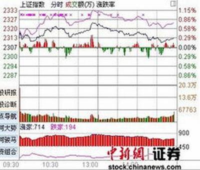 上海股票行情行情,股票实时行情怎么看