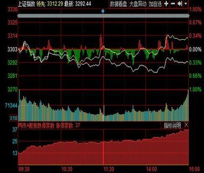 山长股票行情,清一山长:怎样用能量法则炒股