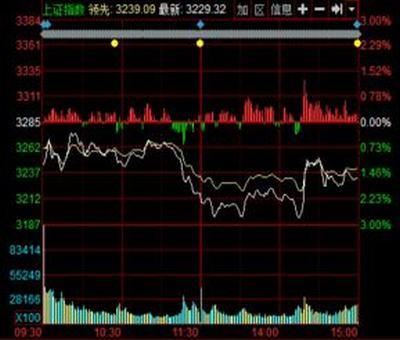 股票营业利润负几个亿,问几个股票中的财务指标的问题。