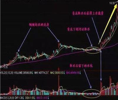 重组后股票估值,股票重组后会怎么样
