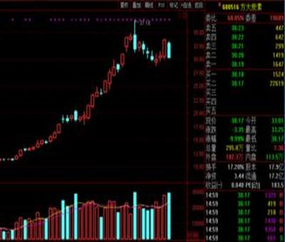 股票营收行业排名,查个股里面的行业排名