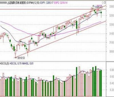 股票定增发行价与目前价格差不多是利好吗