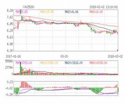 山西路桥股票价格,山西路桥股份有限公司怎么样