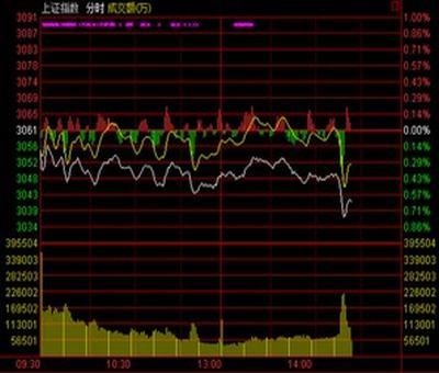 股票盈利后怎么看利润,怎样查看股票盈利资金