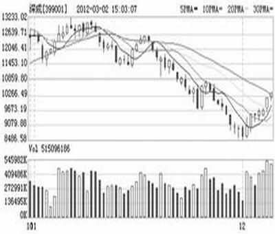 定增对于股价影响吗,定增对股价的影响怎样
