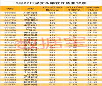 上交所股票交易数据,上海证券交易所的level2数据在哪里能看到