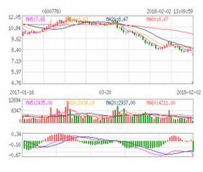 山鹰股票价格,山鹰股票历史最低价