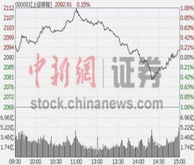 一飞冲天股票指标公式,股票指标公式周期