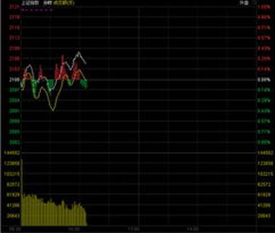 做短线股票怎么看,股票炒短线看什么线