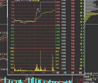 一带b股票趋势分析,股票走势图是怎么看的任何分析涨跌趋势