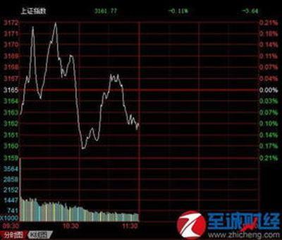 关于股票的盈亏成本?