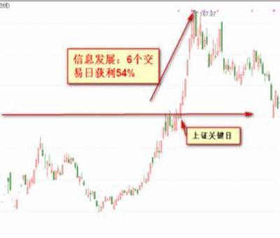长实集团股票行情分析,长江实业的股票代码是什么