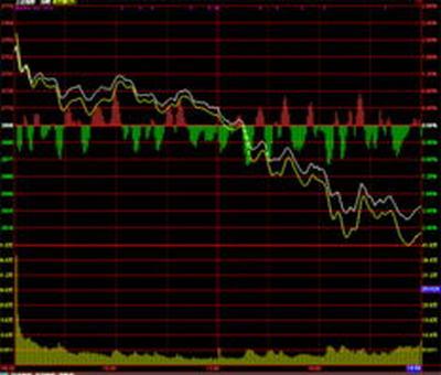 上海股票期权如何买卖,怎么做期权买卖