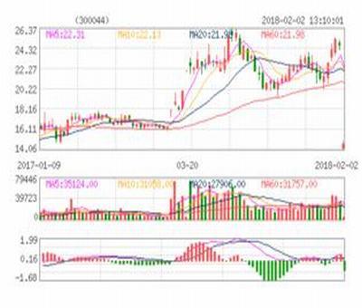 上海股票行情股价最低,股票交易最低多少