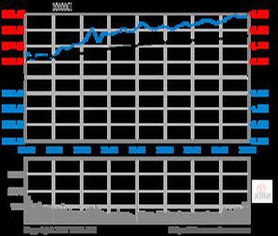 股票营业成本在那儿看,怎么看股票的主力成本区