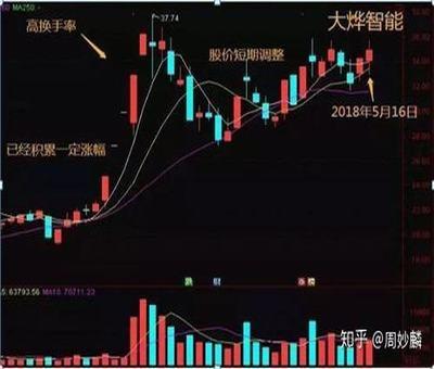 山西证券历史股票行情,山西有哪些股票