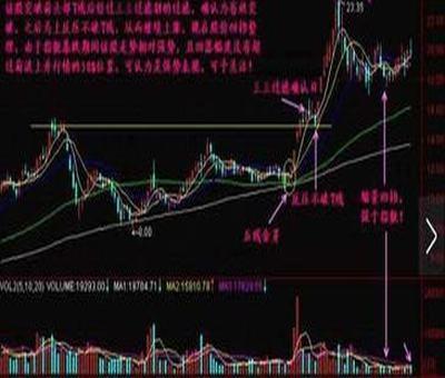 一个公司股票分析方法,股票有几种分析方法