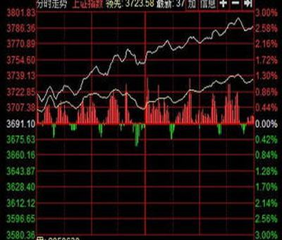 证券今日股票行情,常用的证券行情软件