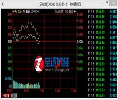 招商局中国基金股票,金融集团的证券业务