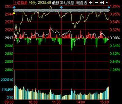 股票涨是主力拉起来吗,如何判断股票主力拉升还是出货