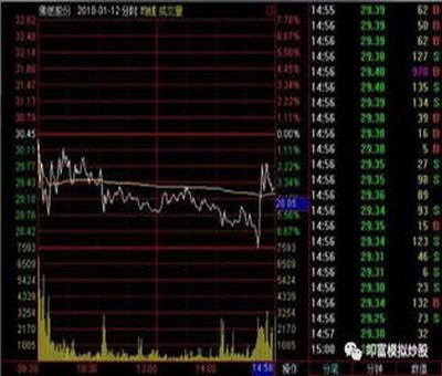 上海三毛股票行情分析,帮忙分析一下上海三毛这只股票