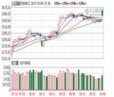 一到三年股票公式,求股票选股公式通达信