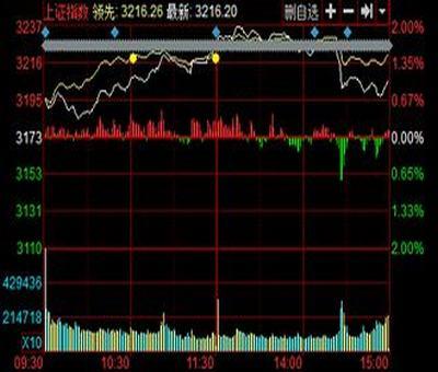 股票涨势最好所有行业,FTSE100涨势最好的行业有哪些
