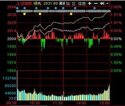 正邦集团股票价位,正邦科技股票明天会涨吗