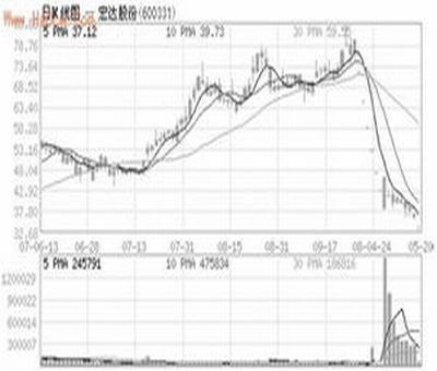 一点通股票分析软件,求一个选股公式软件是平安证券一点通
