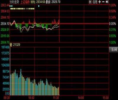 做t股票分时图,股票做t怎么做图解