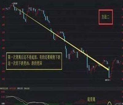 股票怎么越卖成本越高,股票越卖成本越高