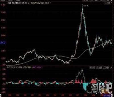 股票买卖中盈亏成本是什么意思