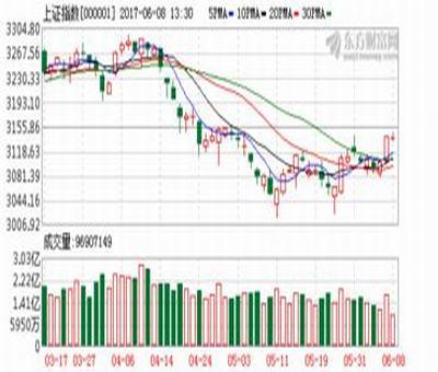 股票涨停后买入形态,股票涨停板买入技巧