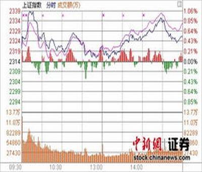 伊利股份股票东方财经,伊利股份股票当前市盈利是多少
