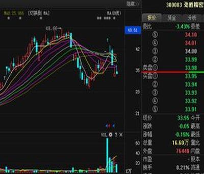 制股票行情大盘走势图,怎么制作股市行情走势图