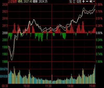 220只个股跌破发行价会带来哪些影响?