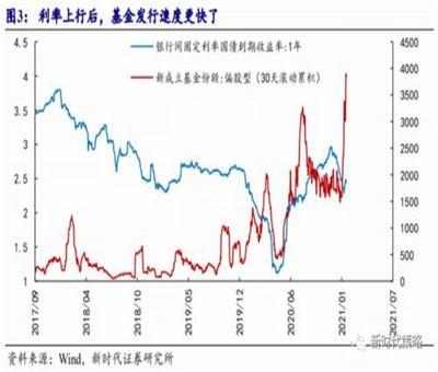一般股票定增6亿通过能有几个涨停