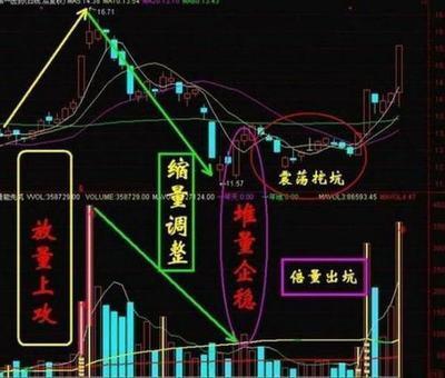 上海股票期权大幅长涨,股票期权的问题