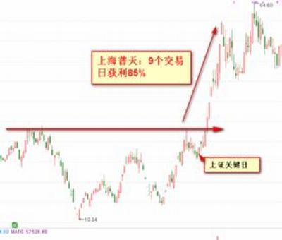 上海三毛a股股票行情,上海自贸区概念股有哪些