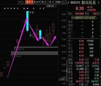 股票交易成功的案例?