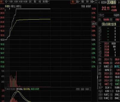 股票盈利出后成本,股票卖出后成本