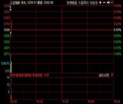 只买均线向上股票,如何利用均线来买卖股票