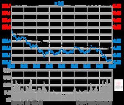 股票N日的价格均线的计算公式